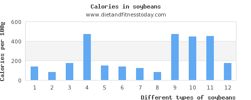 soybeans sodium per 100g