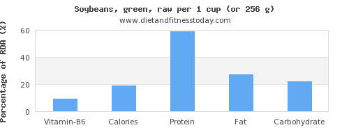 vitamin b6 and nutritional content in soybeans