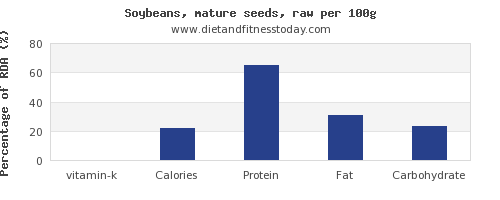 vitamin k and nutrition facts in soybeans per 100g