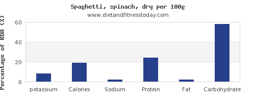 potassium and nutrition facts in spaghetti per 100g