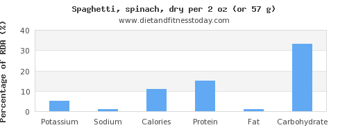 potassium and nutritional content in spaghetti