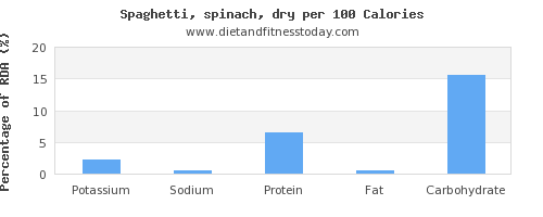potassium and nutrition facts in spaghetti per 100 calories
