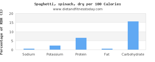 sodium and nutrition facts in spaghetti per 100 calories