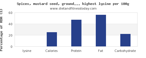 lysine and nutrition facts in spices and herbs per 100g
