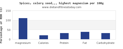 magnesium and nutrition facts in spices and herbs per 100g