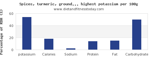 potassium and nutrition facts in spices and herbs per 100g