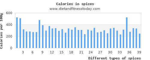 spices polyunsaturated fat per 100g