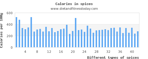 spices saturated fat per 100g