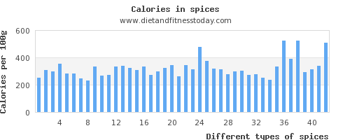 spices water per 100g