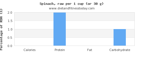 calories and nutritional content in spinach