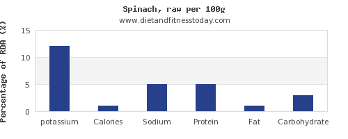 potassium and nutrition facts in spinach per 100g