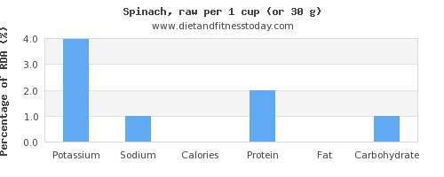 potassium and nutritional content in spinach