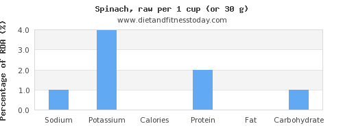 sodium and nutritional content in spinach