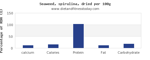 calcium and nutrition facts in spirulina per 100g