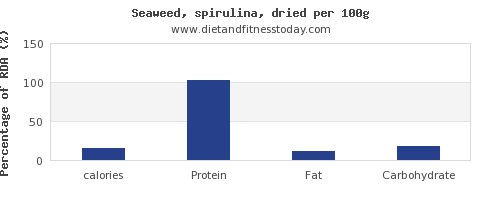 calories and nutrition facts in spirulina per 100g