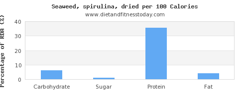 carbs and nutrition facts in spirulina per 100 calories