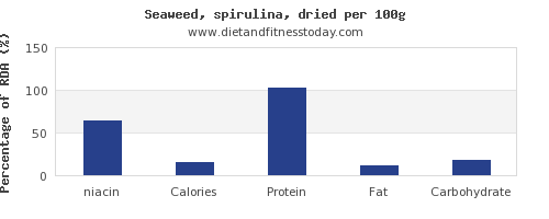 niacin and nutrition facts in spirulina per 100g