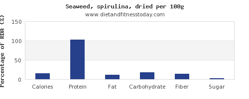 nutritional value and nutrition facts in spirulina per 100g
