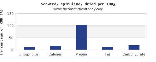 phosphorus and nutrition facts in spirulina per 100g
