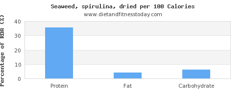 protein and nutrition facts in spirulina per 100 calories
