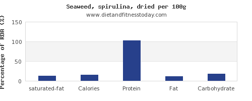 saturated fat and nutrition facts in spirulina per 100g