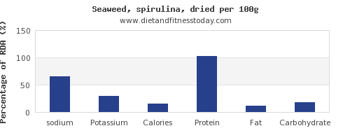 sodium and nutrition facts in spirulina per 100g