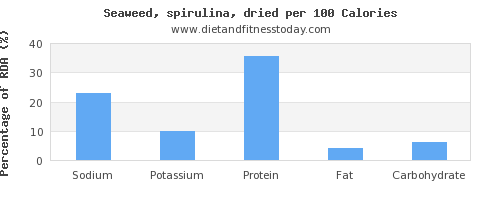 sodium and nutrition facts in spirulina per 100 calories
