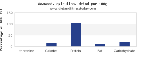 threonine and nutrition facts in spirulina per 100g