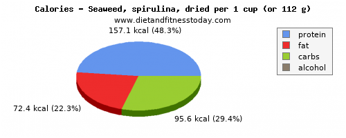 vitamin a, calories and nutritional content in spirulina