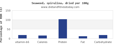 vitamin b6 and nutrition facts in spirulina per 100g