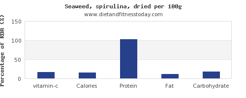vitamin c and nutrition facts in spirulina per 100g