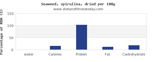 water and nutrition facts in spirulina per 100g