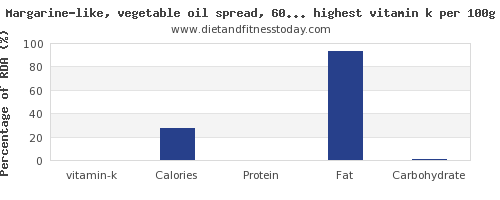 vitamin k and nutrition facts in spreads per 100g