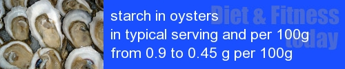 starch in oysters information and values per serving and 100g