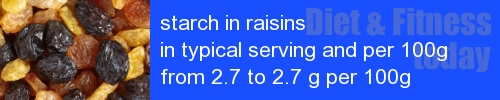 starch in raisins information and values per serving and 100g