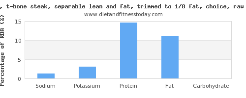 sodium and nutrition facts in steak per 100 calories