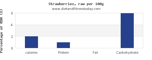calories and nutrition facts in strawberries per 100g