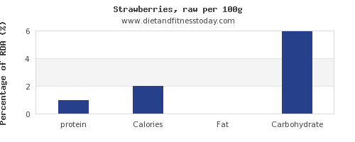protein and nutrition facts in strawberries per 100g