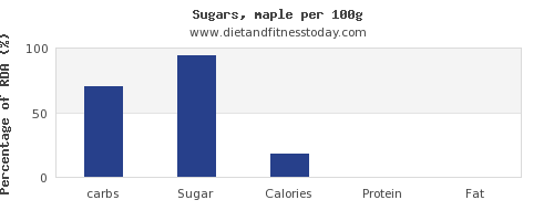 carbs and nutrition facts in sugar per 100g