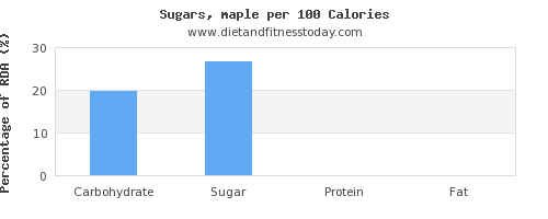carbs and nutrition facts in sugar per 100 calories