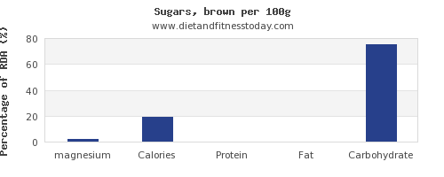 magnesium and nutrition facts in sugar per 100g