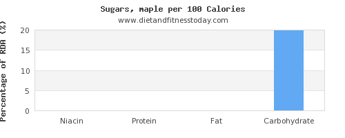 niacin and nutrition facts in sugar per 100 calories
