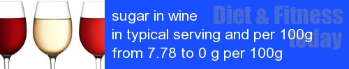 sugar in wine information and values per serving and 100g