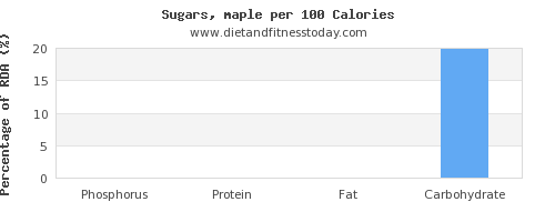 phosphorus and nutrition facts in sugar per 100 calories