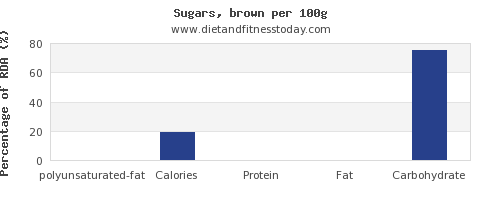 polyunsaturated fat and nutrition facts in sugar per 100g