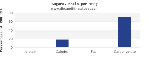 protein and nutrition facts in sugar per 100g