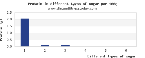 sugar nutritional value per 100g