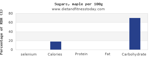 selenium and nutrition facts in sugar per 100g