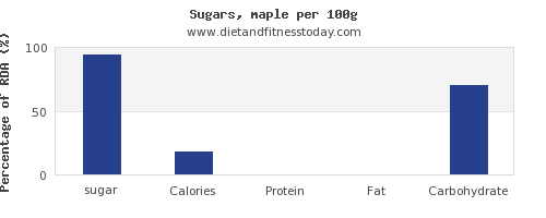 sugar and nutrition facts in sugar per 100g