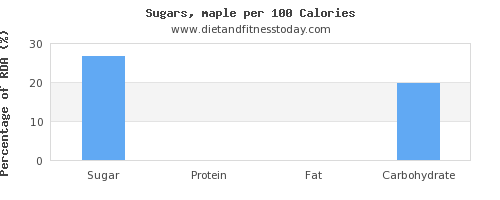 sugar and nutrition facts in sugar per 100 calories